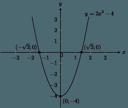 Sketching Graphs of the Form <em>y = ax<sup>2</sup> + q</em>