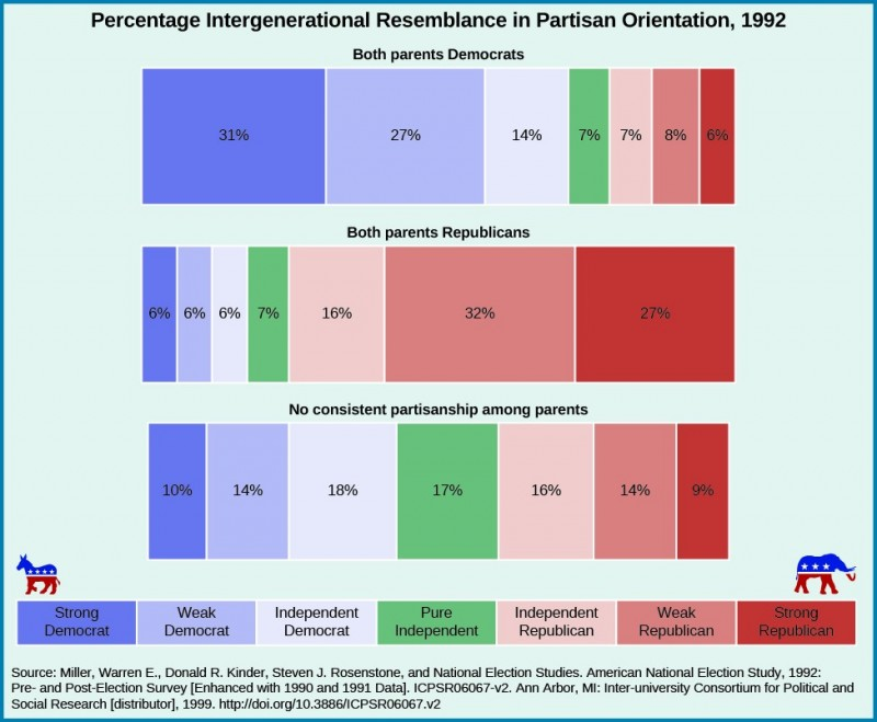 Chart shows the percentage intergenerational resemblance in partisan orientation in 1992. People who identify as strong democrat reported their parents' political orientation as follows: 31% reported both of their parents as democrats, 6% reported both of their parents as republicans, and 10% reported no consistent partisanship among parents. Weak democrats reported their parents' political orientation as follows: 27% reported both parents as democrat, 6% reported both their parents as republicans, and 14% reported no consistent partisanship among parents. Independent democrats reported their parents' political orientation as follows: 14% reported both parents as democrats, 6% reported both parents as republicans, and 18% reported no consistent partisanship among parents. Pure independents reported their parents' political orientation as follows: 7% reported both parents as democrats. 7% reported both parents as republicans. 17% reported no consistent partisanship among parents. Independent republicans reported their parents' political orientation as follows: 7% reported both parents as democrats, 16% reported both parents as republicans. 16% reported no consistent partisanship among parents. Weak republicans reported their parents' political orientation as follows: 8% reported both parents as democrats, 32% reported both parents as republicans, 14% reported no consistent partisanship among parents. Strong republicans reported their parents' political orientation as follows: 6% reported both parents as democrats, 27% report both parents as republicans, and 9% reported no consistent partisanship among parents. At the bottom of the chart, a source is cited: