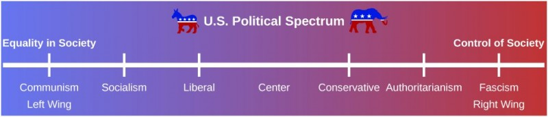 A political spectrum shows the political stance from the left wing to the right wing. Starting in the left wing, which is labeled