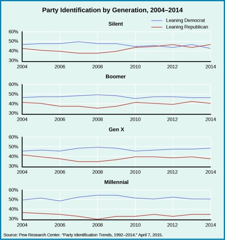 A series of four graphs titled party identification by generation, 2004–2014