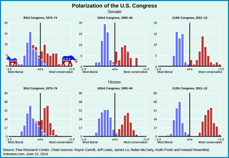 A series of six graphs titled Polarization of the U.S. Congress