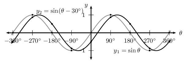 Functions of the Form <em>y = sin(θ + p)</em>