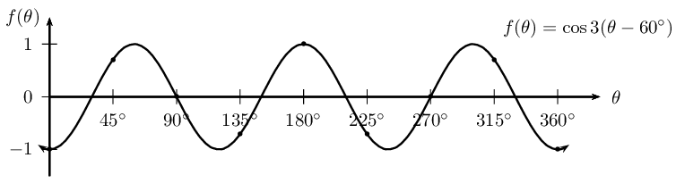 Sketching Cosine Graphs