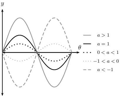 Revision of The Sine Function
