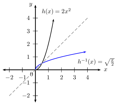 Inverse of the Function <em>y = ax<sup>2</sup></em>