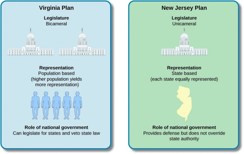 Virginia Plan, Legislature Bicameral. Representation Population based (higher population yields more representation). Role of national government Can legislate for states and veto state law. New Jersey Plan: Legislature unicameral. Representation: State based (each state equally represented). Role of national government Provides defense but does not override state authority.