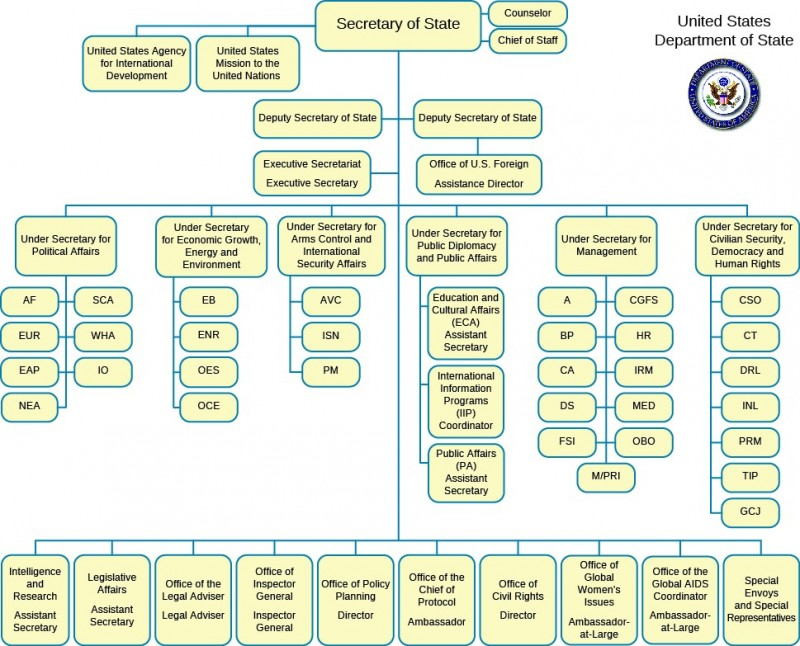 A flow chart showing the multiple levels of the Department of State. Under Secretary of State are seven direct reports. There are also six undersecretaries, and each have several direct reports.