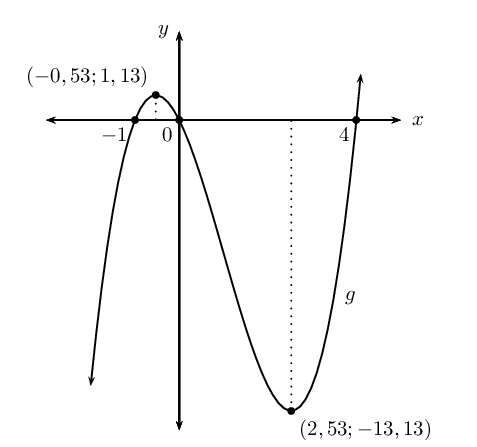 Sketching Cubic Graphs Differential Calculus