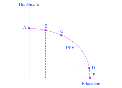 The graph shows that a society has limited resources and often must prioritize where to invest. On this graph, the y-axis is ʺHealthcare,ʺ and the x-axis is ʺEducation.ʺ