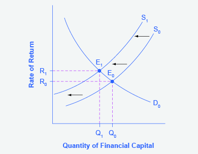 The graph shows the supply and demand for financial capital that includes the foreign sector.