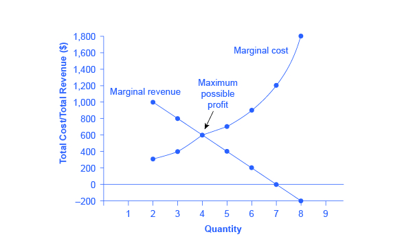 The graph shows marginal cost as an upward-sloping curve and marginal revenue as a downward-sloping line. Where the two lines intersect is where maximum profit is possible.