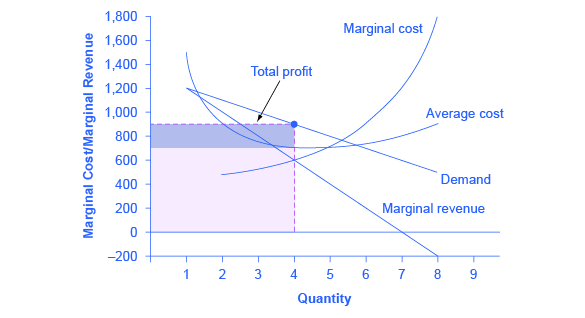 The graph shows revenues and profits for the monopolist at the profit maximizing level of output.