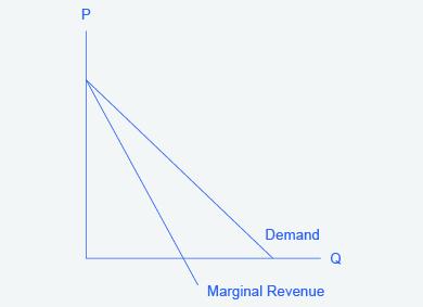 The graph shows that the market demand curve is conditional, so the marginal revenue curve for a monopolist lies beneath the demand curve.