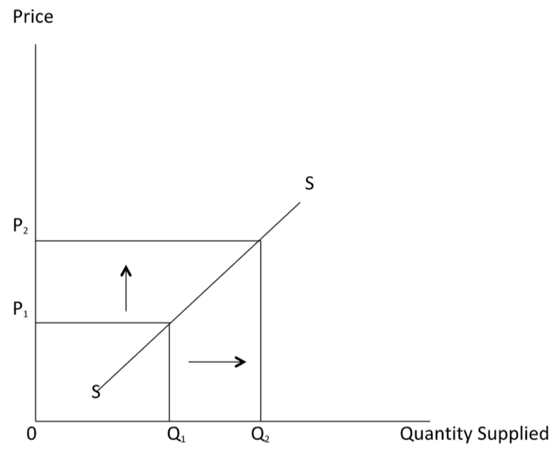 Price Elasticity Of Supply Theory Of Supply