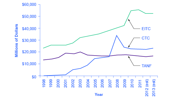 The graph shows that EITC increased steadily since 1998 with a dramatic increase between 2009 and 2010. The CTC had its drastic increase between 2007 and 2008 before dropping back down around 2009. The TANF has remained mostly steady since 1998.