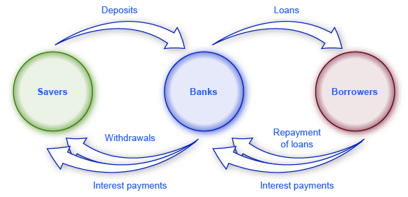 The illustration shows the circular transactions between savers, banks, and borrowers. Savers give deposits to banks, and the bank provides them with withdrawals and interest payments. Borrowers give repayment of loans and interest payments to banks, and the banks provide them with loans.